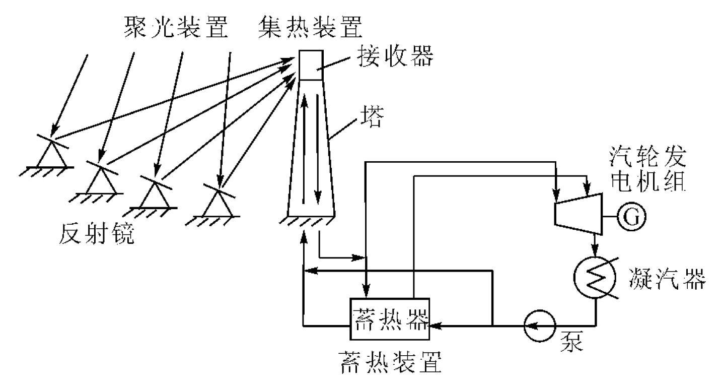 图4 塔式太阳能热发电系统原理图 曲面反射镜有一维抛物面反射镜、二维抛物面反射镜和混合平面---抛物面反射镜。一维抛物面反射镜也叫槽型抛物面反射镜,其整个反射镜是一个抛物面槽,太阳光经抛物面槽反射聚集在一条焦线上,其聚光比为10~30,集热温度可达400,构成中温槽式太阳能发电系统。20世纪80年代,LUZ公司在美国加州沙漠地区相继建成9座槽式太阳能热发电站,总装机容量353.