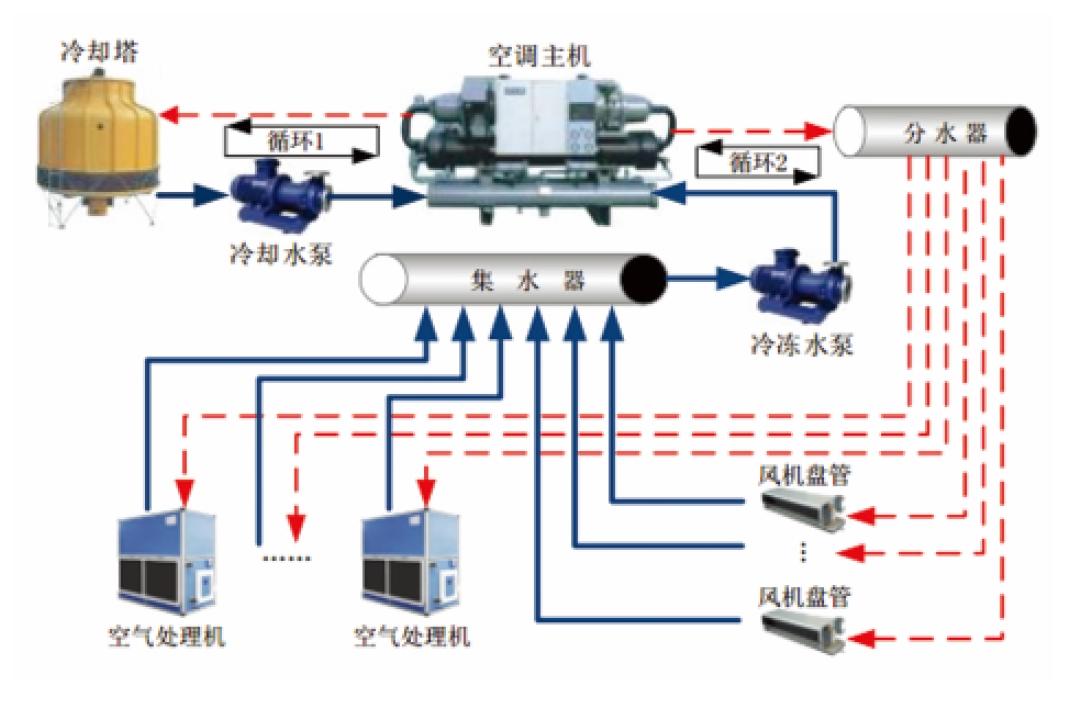 中央空调系统结构图
