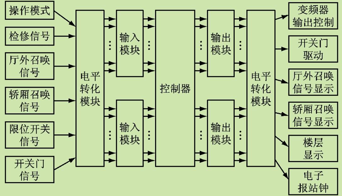 1控制器的选择 由于系统包含32 点开关量输入和31 点开关量输出信号