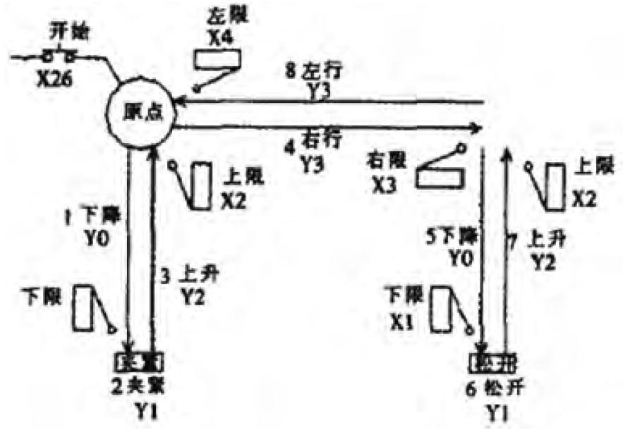 plc控制液压机械手系统中的应用