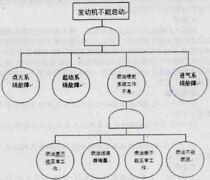 中国化工仪器网 企业中心 其它资讯 正文  本文故障案例为一私人汽车